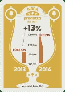 birra prodotta