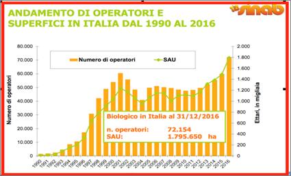 Fonte: http://www.ilfattoalimentare.it/biologico-italia-aumento-sana.html